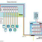 Tableau electrique annexe